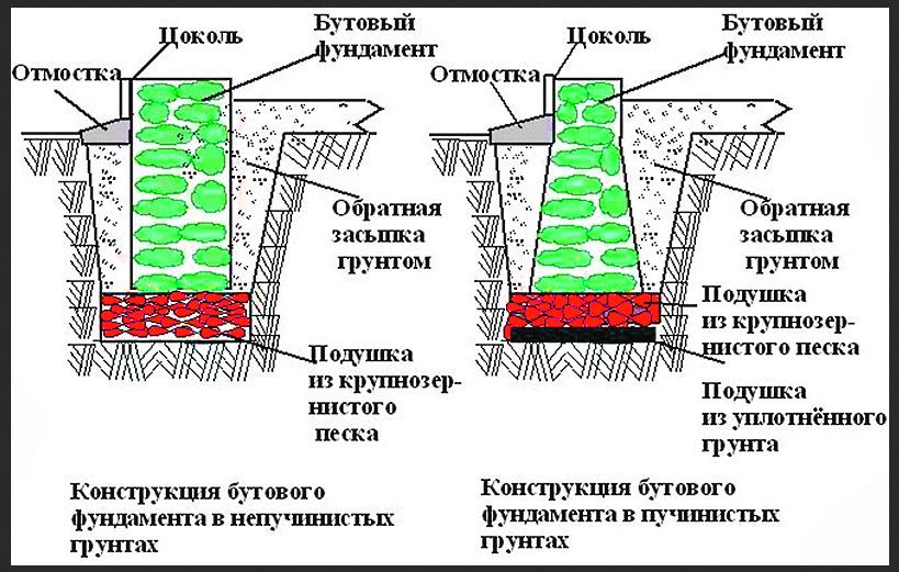 Конструкция бутового фундамента