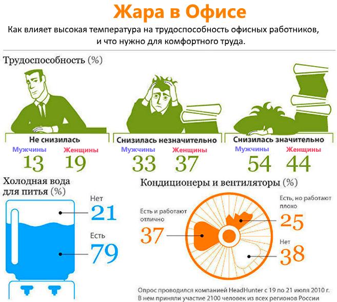 Влияние высокой температуры на трудоспособность в офисе