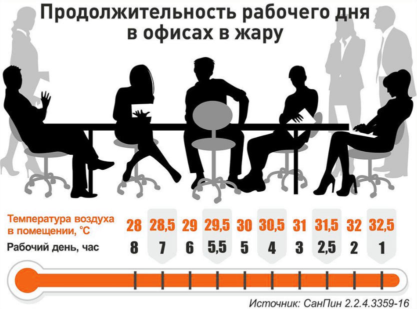 Продолжительность рабочего дня в офисах в жару