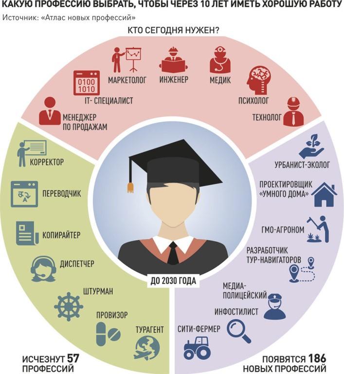 Какие профессии нужны до 2030 года