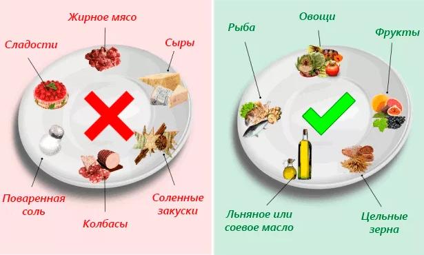 Что можно и нельзя есть при большом давлении