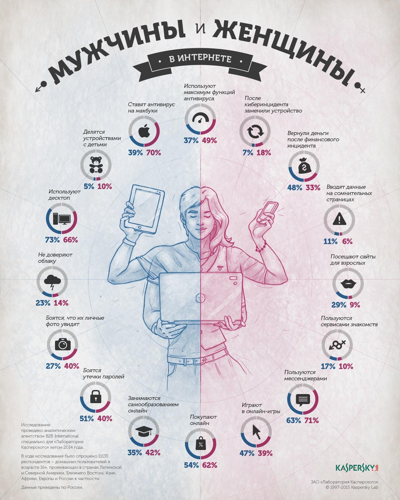 Мужчины и женщины - поведение в интернете