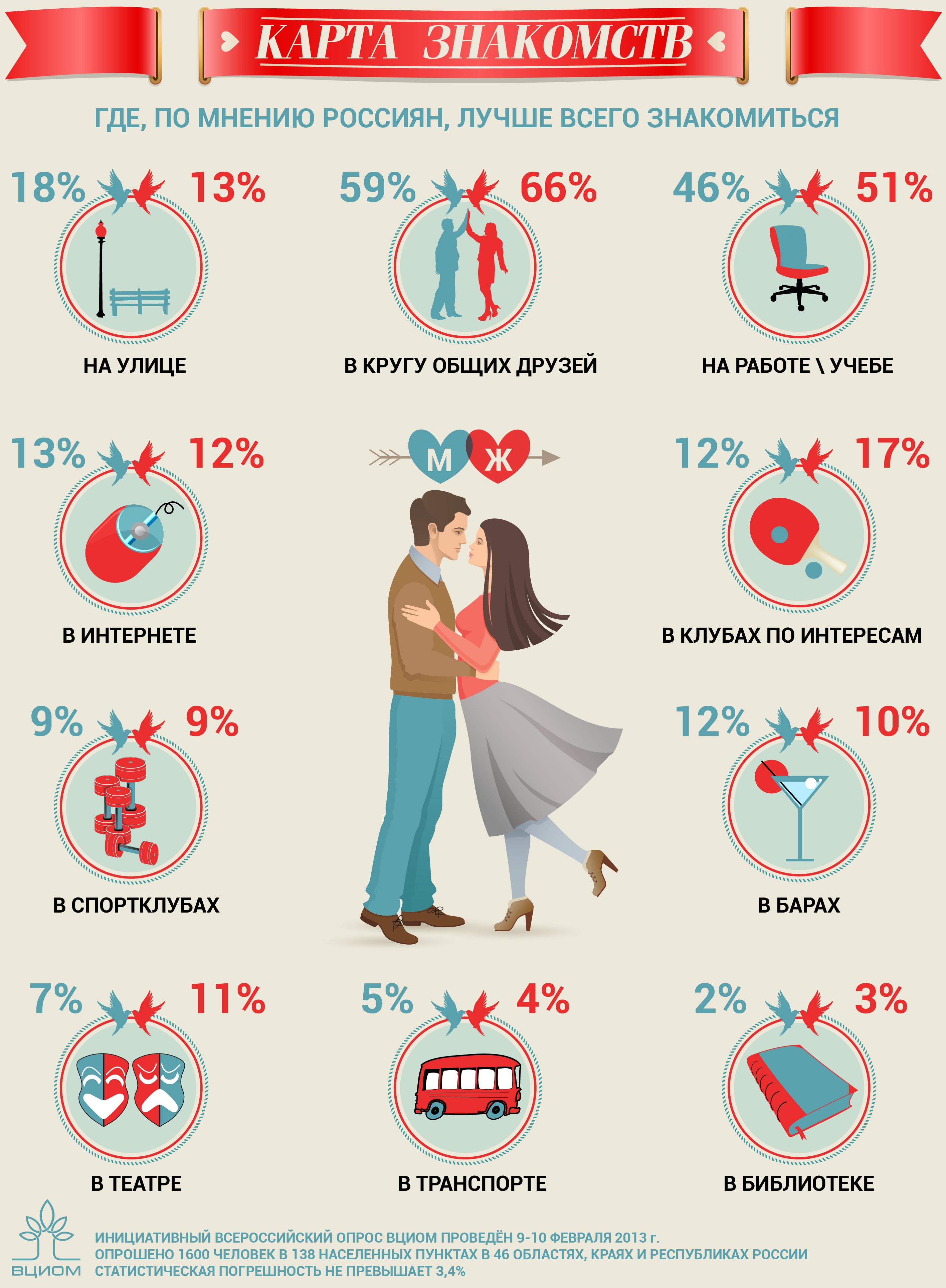 Карта знакомств
