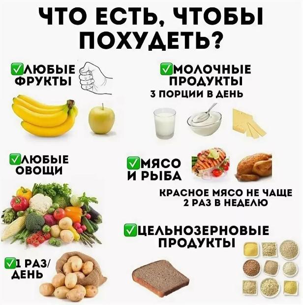 Еда и похудение для фигуры