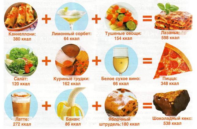 Калорийность разных блюд