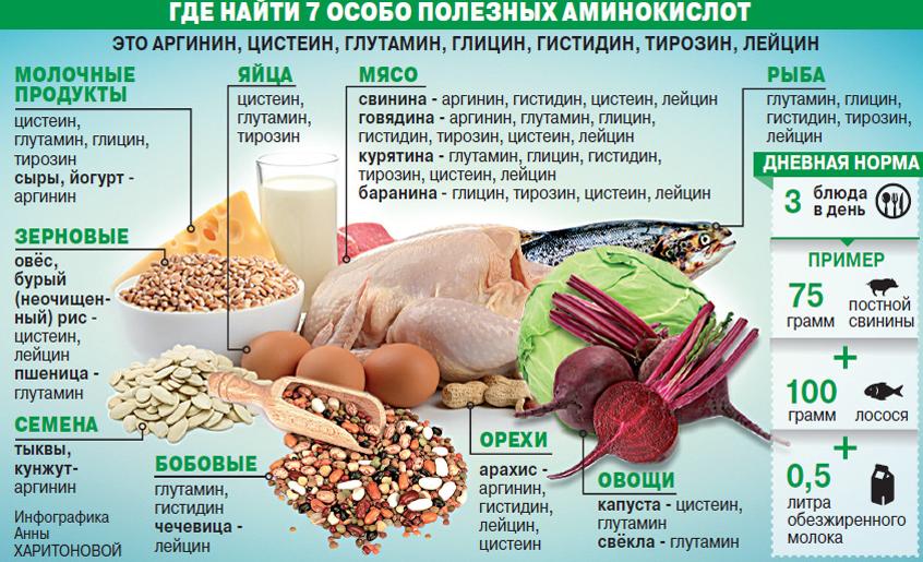 В чем содержится изолейцин, продукты питания